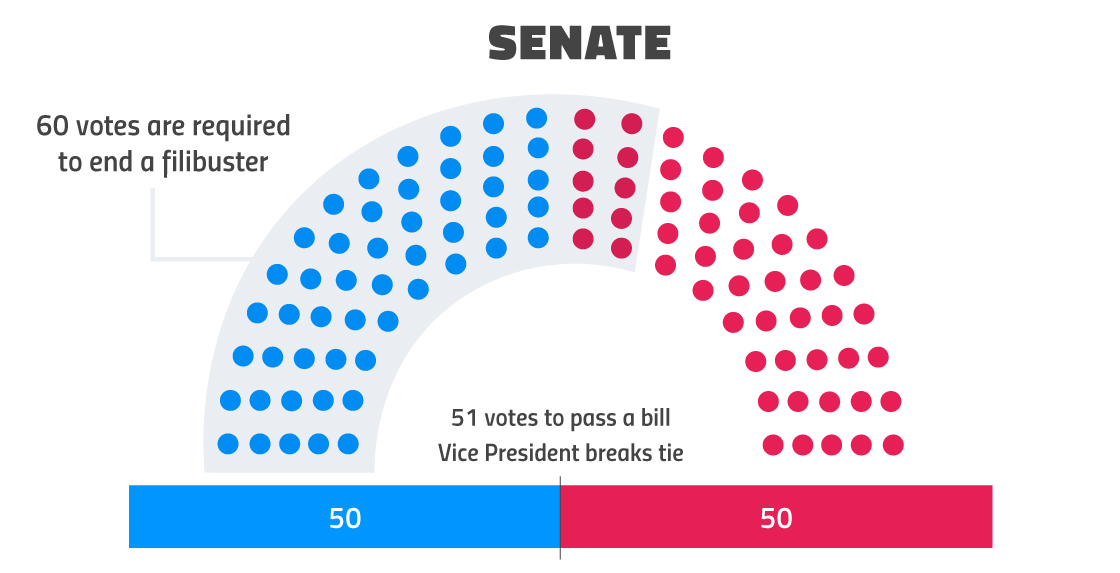 The Senate and the filibuster