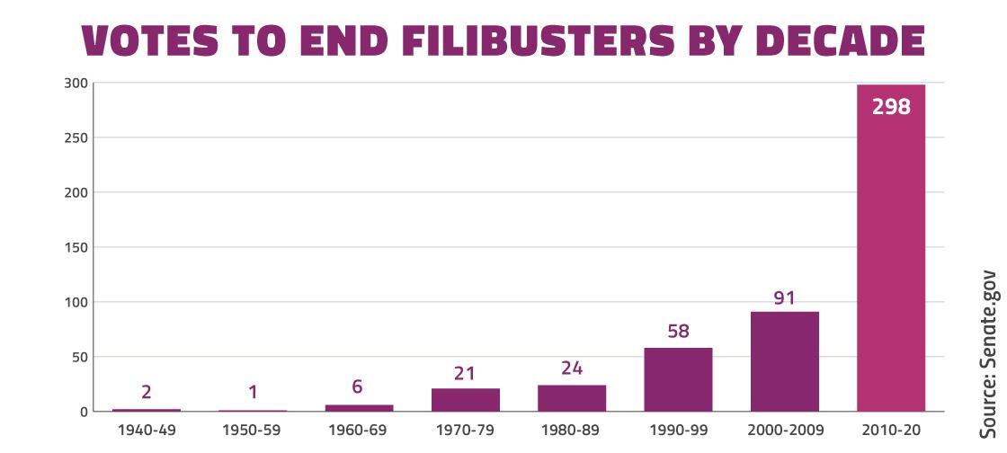 Increase in filibusters