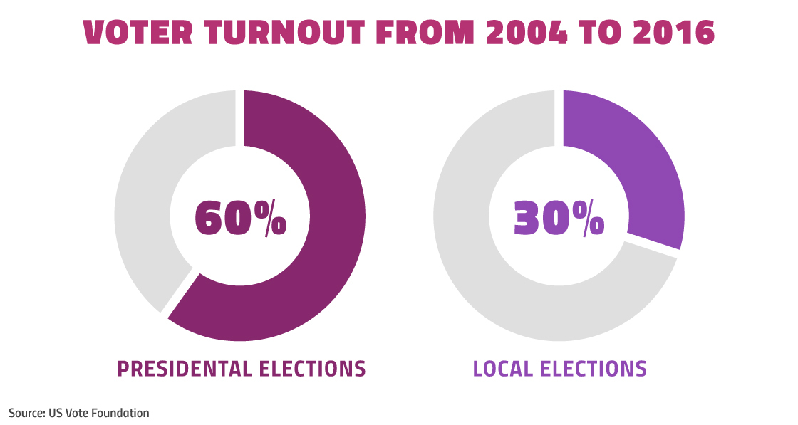 Local vs. general election turnout