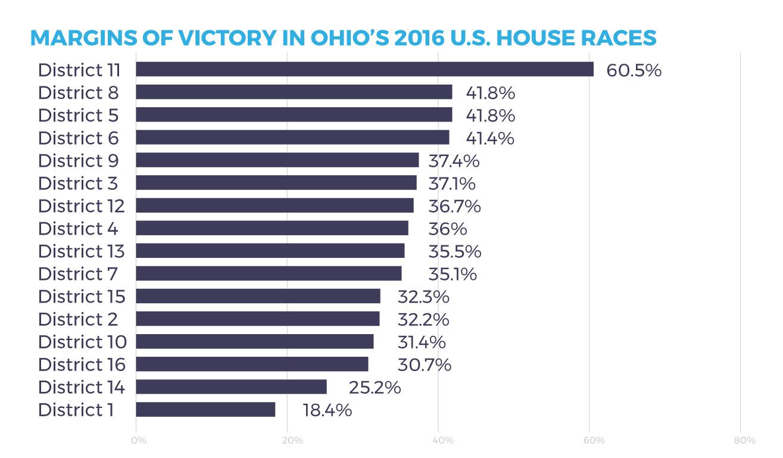margins of victory in ohio