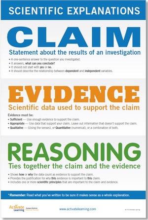 Claim, Evidence & Reasoning (CER)