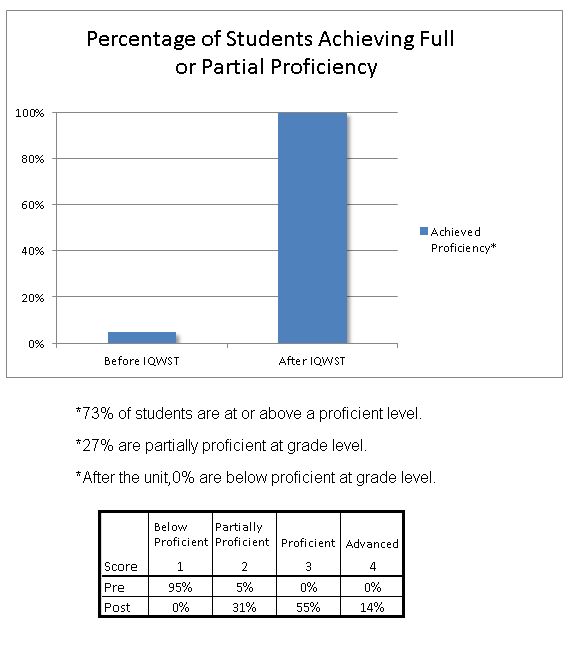 Student Data from a School in Oregon on PS2: Energy