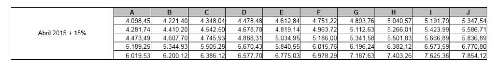 Agepen MG - tabela salarial