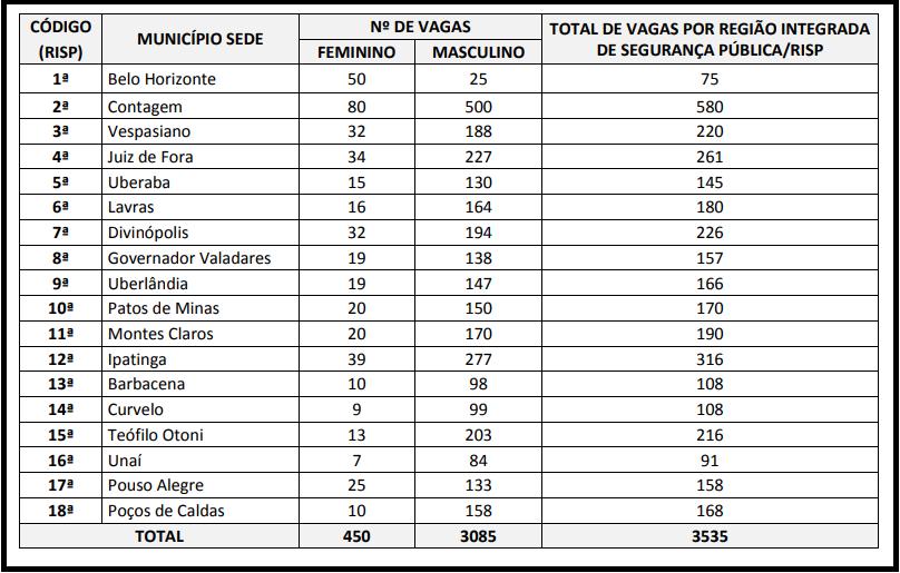 Distribuição de vagas Agepen MG