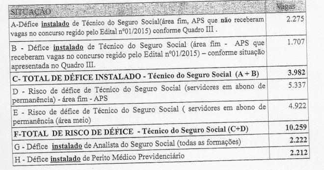 Imagem mostrando o deficit de Servidores INSS, mostrando a situação e o número de vagas
