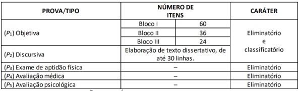 Tabela etapas da prova para o cargo de agenda da PF e papiloscopista da PF, com as provas, áreas do conhecimento e números de questões