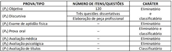 Tabela etapas da prova para o cargo de delegado da PF, com as provas e números de questões