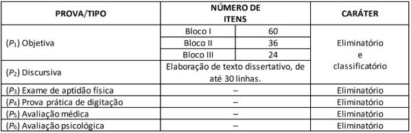 Tabela etapas da prova para o cargo de escrivão da PF, com as provas e números de questões