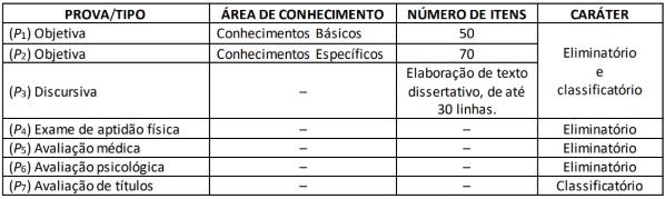 Tabela etapas da prova para o cargo de perito da PF, com as provas, áreas do conhecimento e números de questões