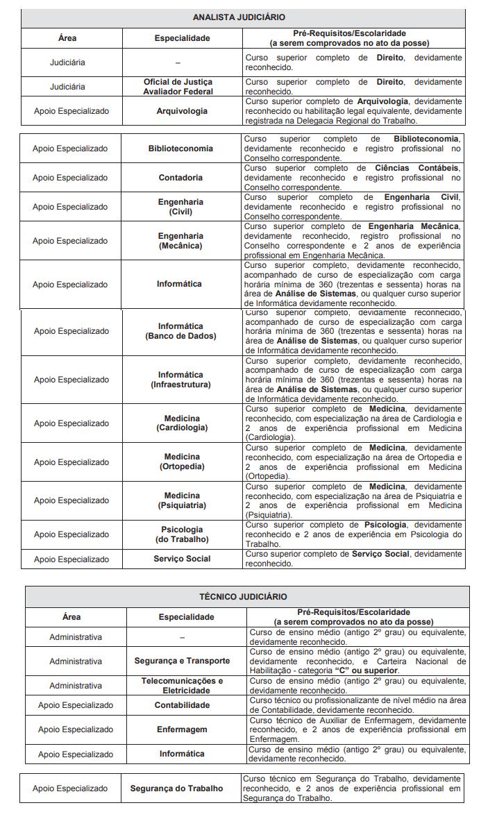Tabela com as áreas, especialidades e pré-requisitos do Concurso TRF - Cargos Analista Judiciário e Técnico Judiciário
