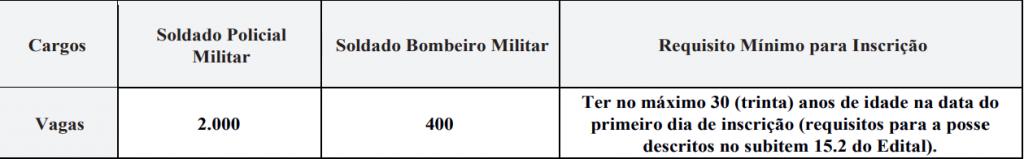 Número de vagas para soldado polícia militar (2000) e para soldado bombeiro militar (400) com os requisitos mínimos para inscrição