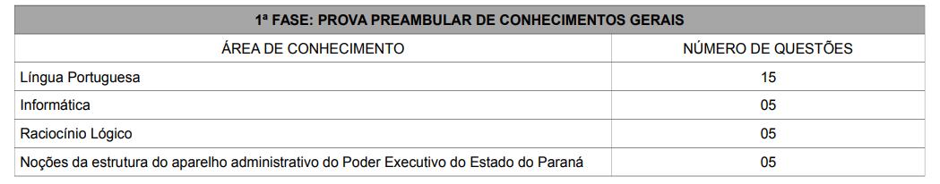 Tabela com o número de questões da primeira fase nas áreas de conhecimento da prova. Língua Portuguesa: 15; Informática: 5; Raciocínio Lógico: 5 e Noções da estrutura do aparelho administrativo: 5.