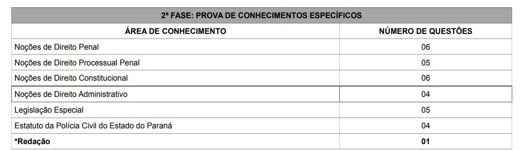 Tabela com o número de questões da segunda fase nas áreas de conhecimento da prova. Direito penal: 6; Processual Penal: 5; Constitucional: 6; Direito administrativo: 4; Legislação especial: 5; Estatuto da PC PR: 4 e Redação: 1