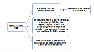 Requisitos do RDD (regime disciplinar diferenciado)