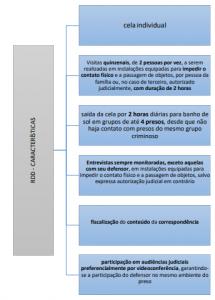 Características do RDD (regime disciplinar diferenciado)