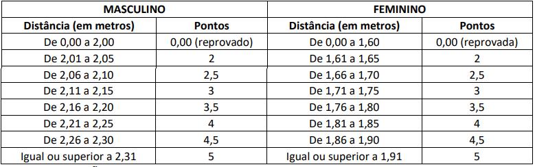 Pontuação do teste de impulsão horizontal. Edital PRF 2021/ Cebraspe