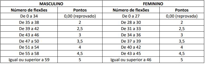 Pontuação do teste de abdominal. Edital PRF 2021/ Cebraspe