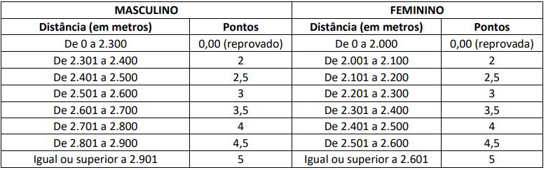 Pontuação do teste de corrida de 12 minutos. Edital PRF 2021/ Cebraspe