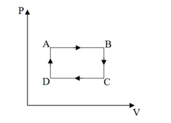 Física para EEAR: Termodinânica