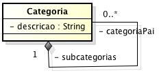 Diagrama de Classes - Categoria