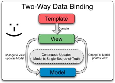 Two Way Data Binding