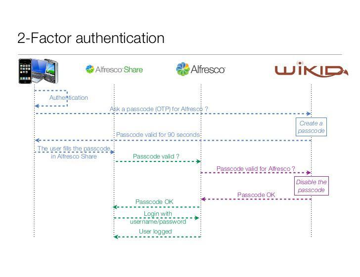 Alfresco Document Security