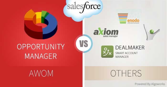 AWOM vs Others – A Comparison of Salesforce's Opportunity Manager Apps