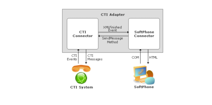 CTI Adapter