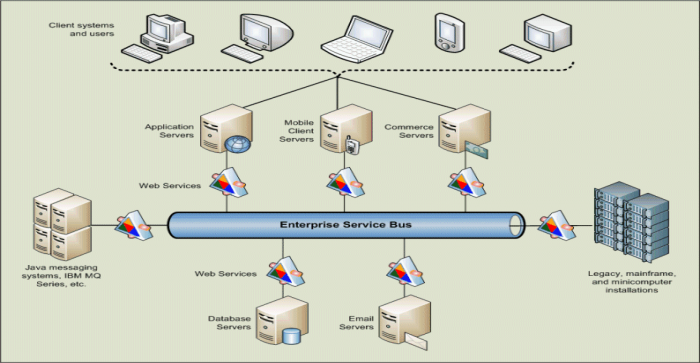 How Enterprise Service Bus on Cloud Helps in Safe Transaction Implementation?