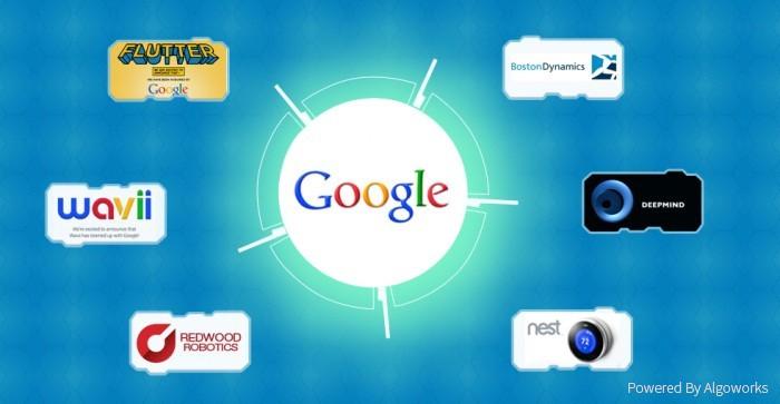 Why Google had to buy DeepMind, NEST, Boston Dynamics…