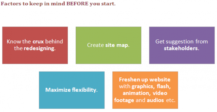 How to Redesign Websites and Portals in Easy Steps?