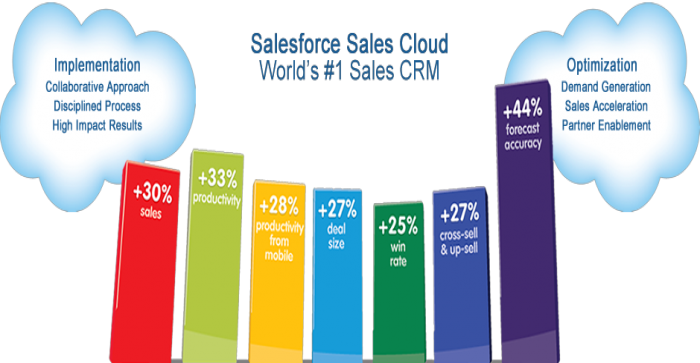 Salesforce CRM – A quick product profile on Sales Cloud