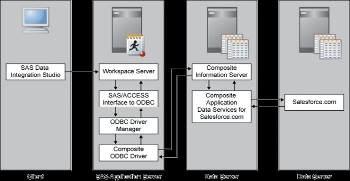 Salesforce CRM Integration for Impeccable Data Resource Management