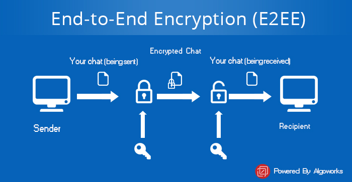 End To End Encryption (E2EE) – Secure Chats In Mobile Apps!