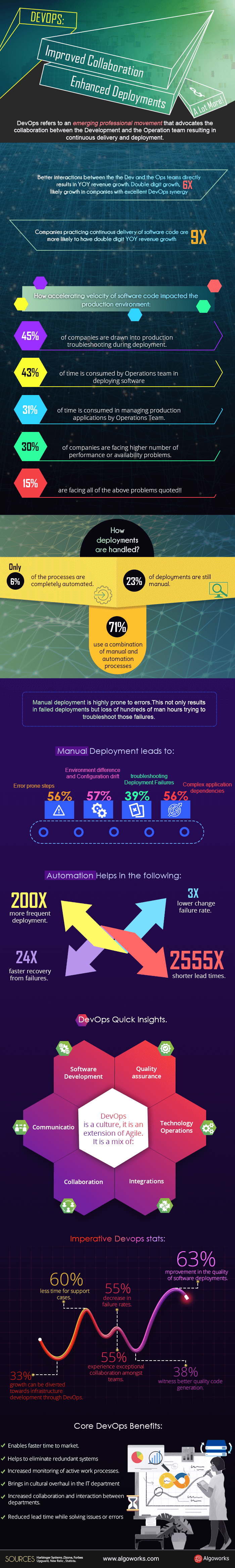 DevOps: Improved Collaboration, Enhanced Deployments & A Lot More | An Infographic