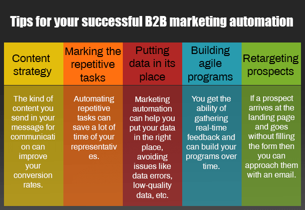 B2B marketing Automation Tips