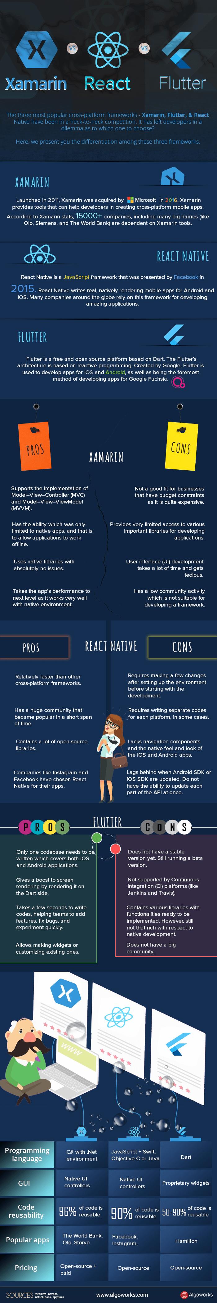 Flutter vs React Native vs Xamarin | An Infographic