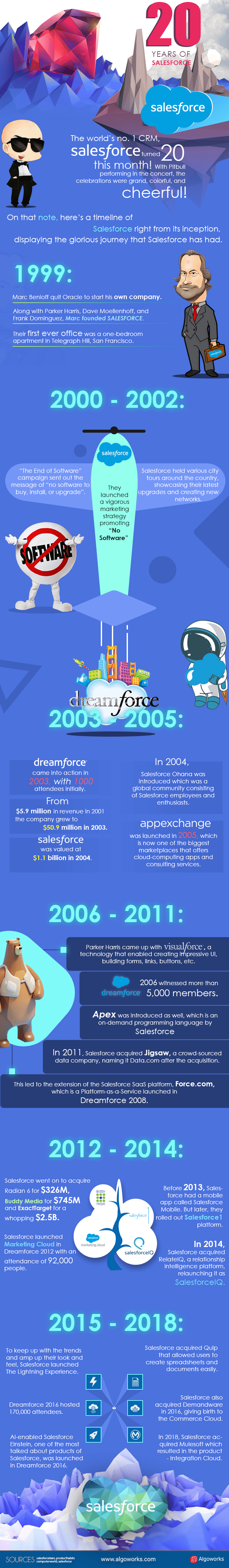 [Infographic] The Timeline: 20 Years of Salesforce | #SalesforceTurns20