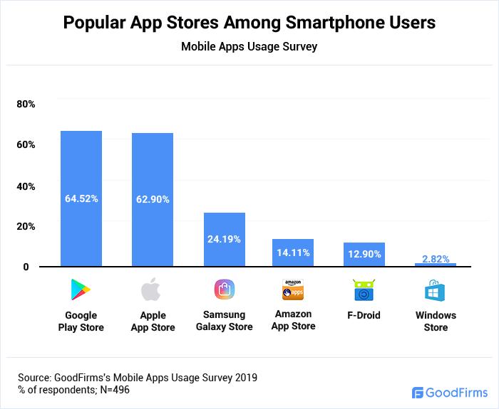 mobile app usage survey