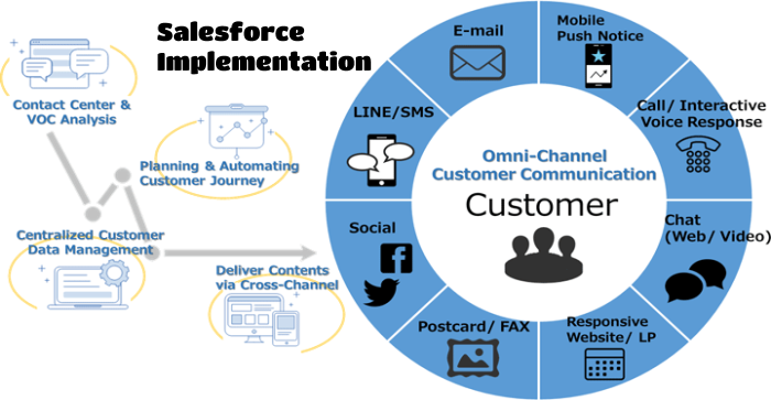 Make Witty Decisions via Salesforce Implementation