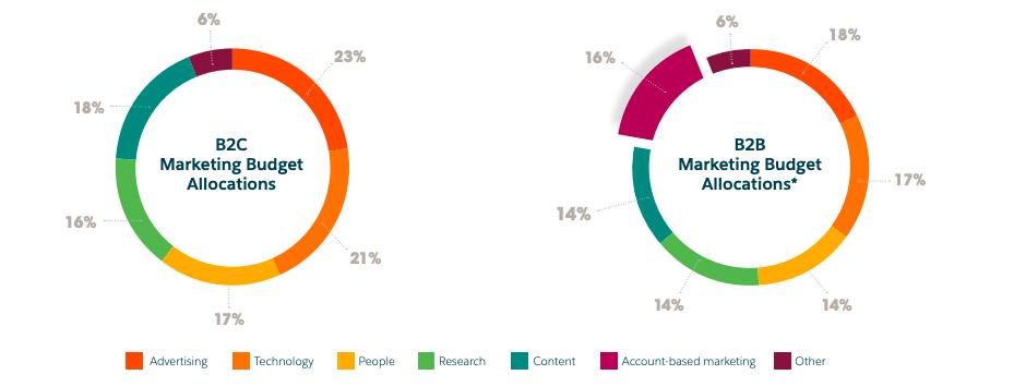 salesforce state of marketing 2020