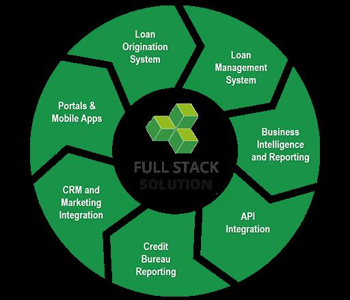 fullstack solution