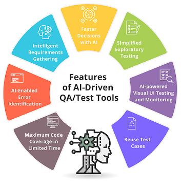 ai driven qa tools