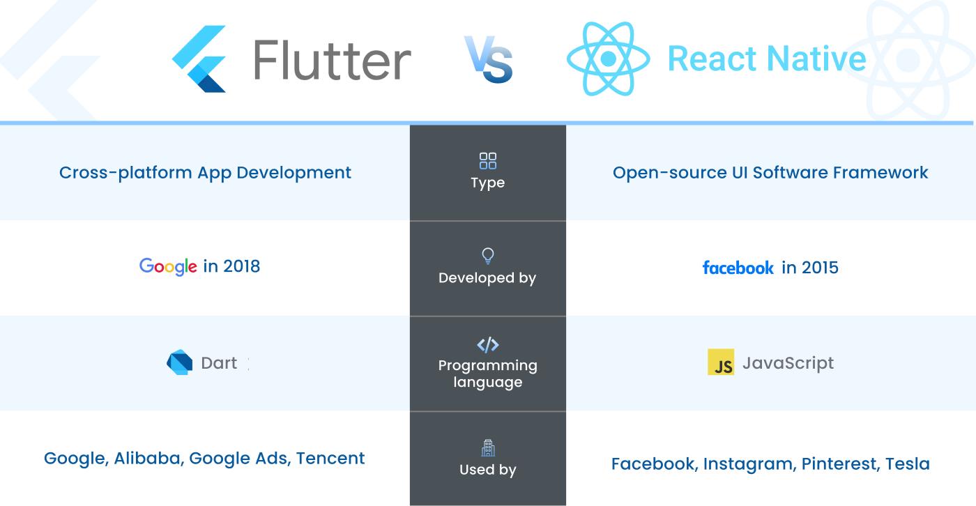 Flutter Vs React Native: The Future