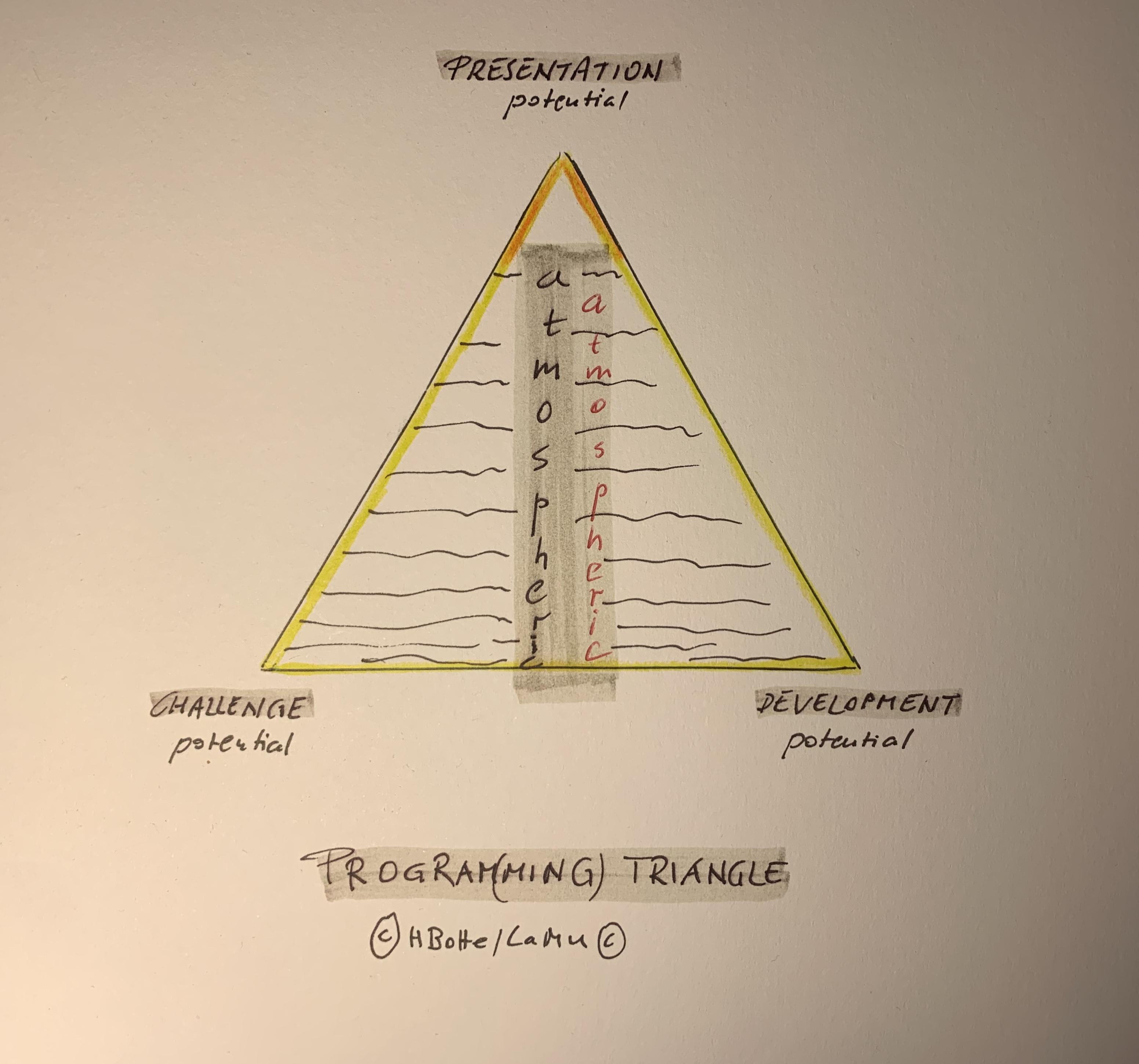 programming triangle