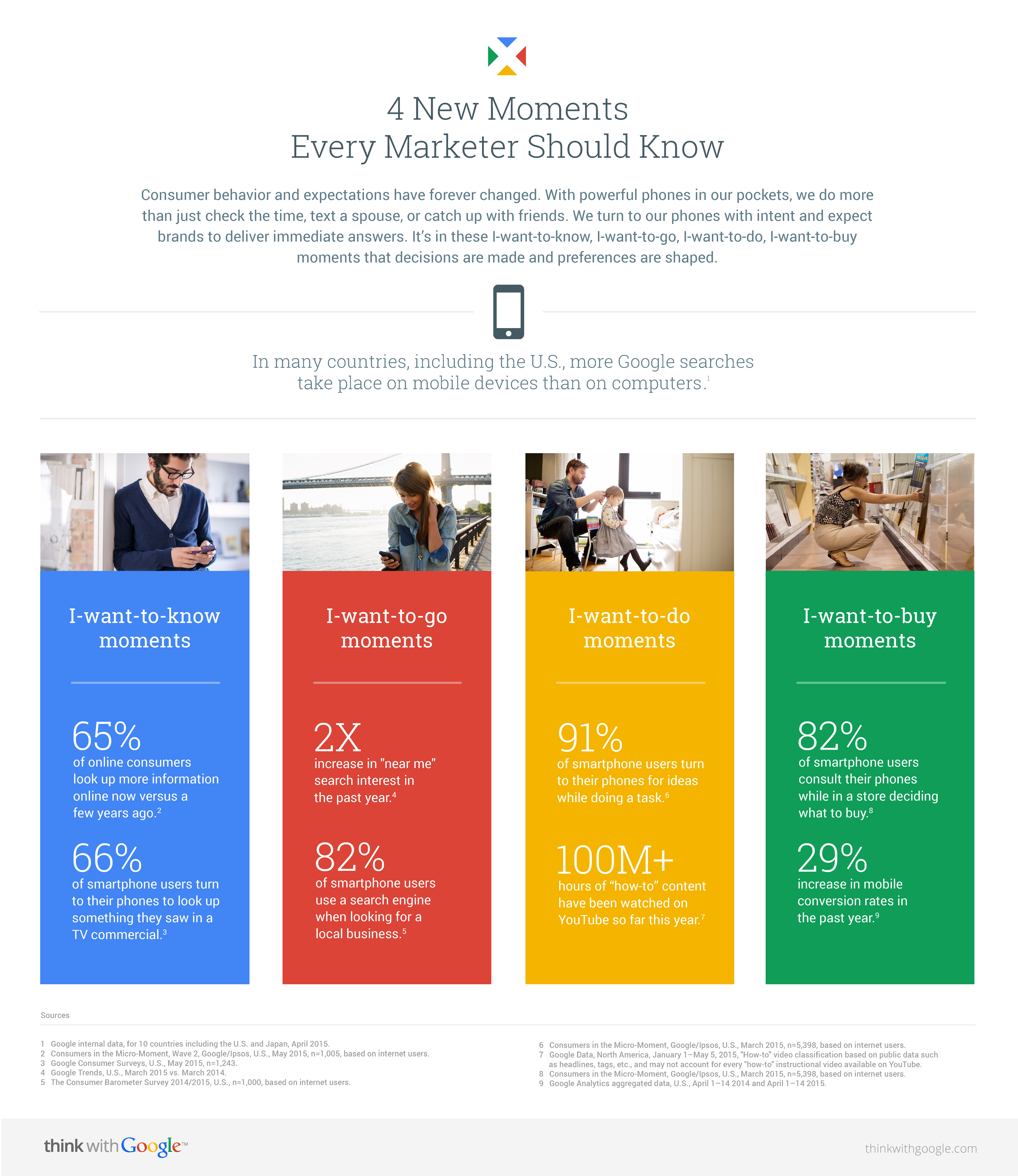 4 New Moments Every Marketer Should Know - Micro-Moment Marketing