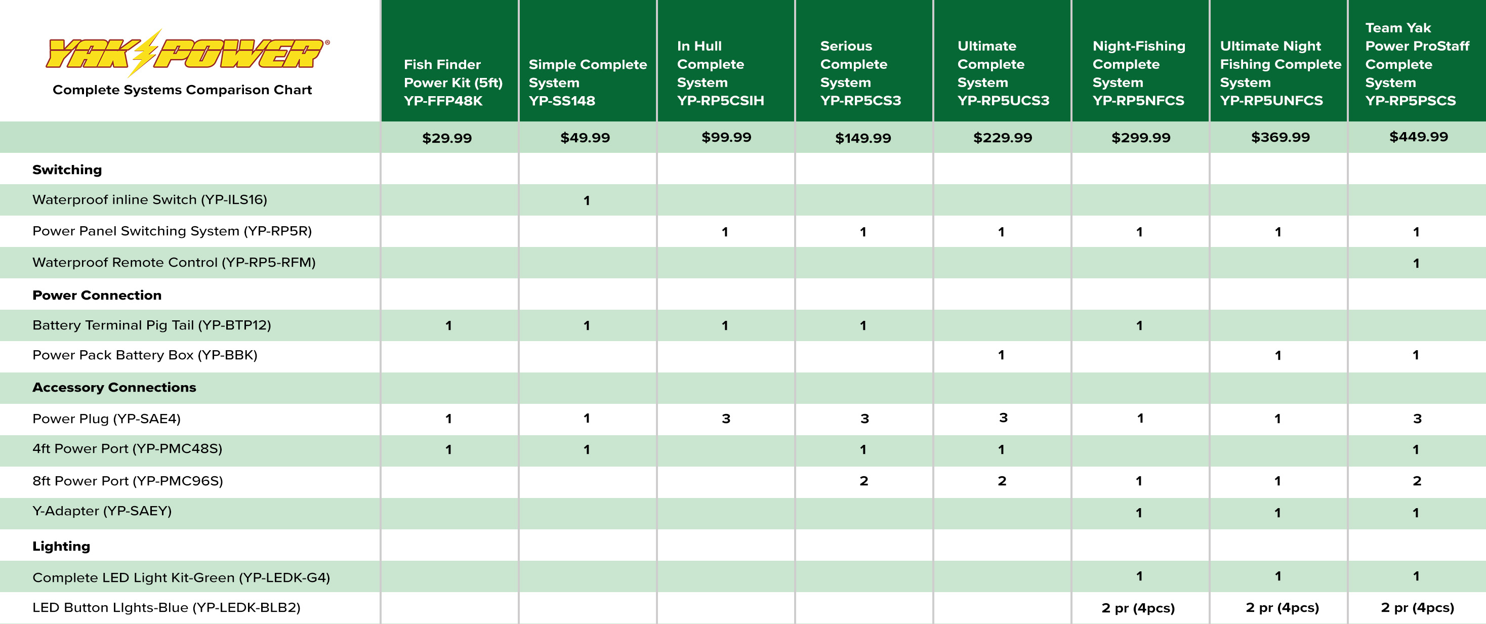 Complete Systems Comparison Chart