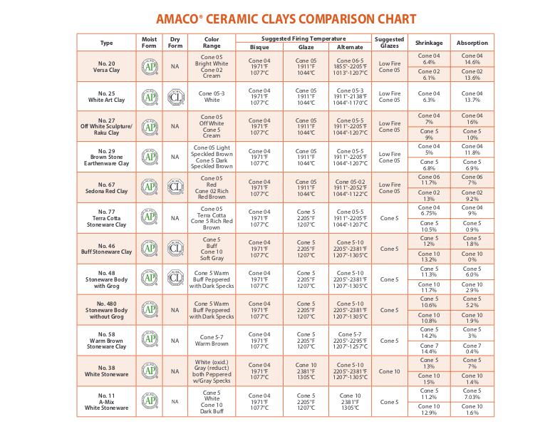 Ceramic Clay Clays Amaco Brent