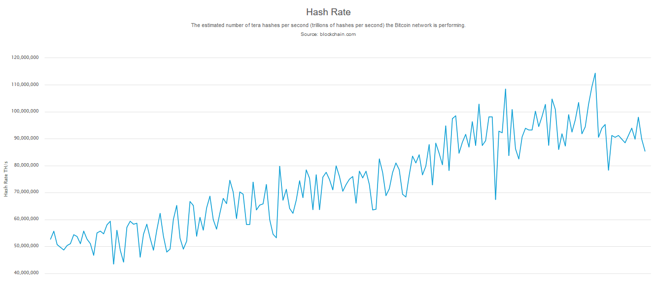 Bitcoin's hashrate falls as China's weather impacts mining