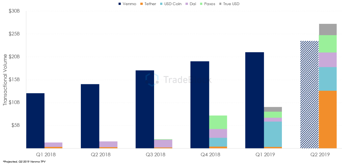 Stablecoins see increase in on-chain volume and transactions this year